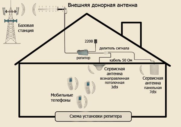 Схема установки репитера