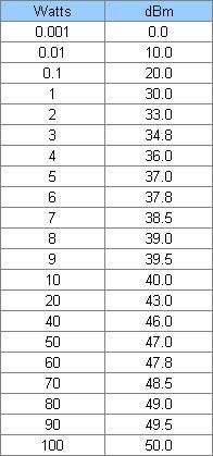Таблица перевода dbm в Ватт